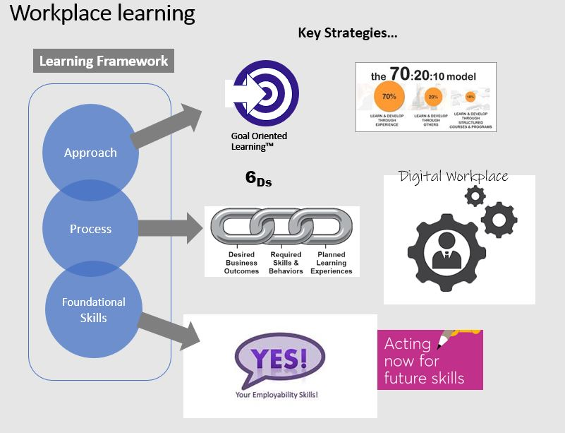Letheo Human Resources and Learning Concepts Workplace Learning